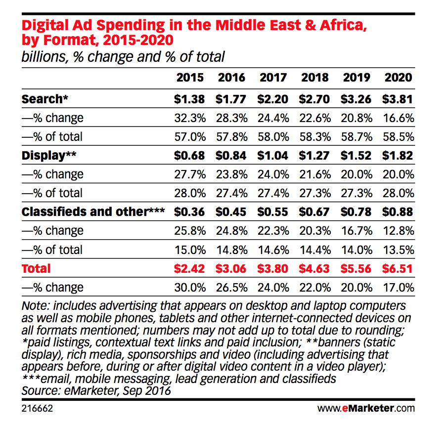 Digital Ad Spending MENA