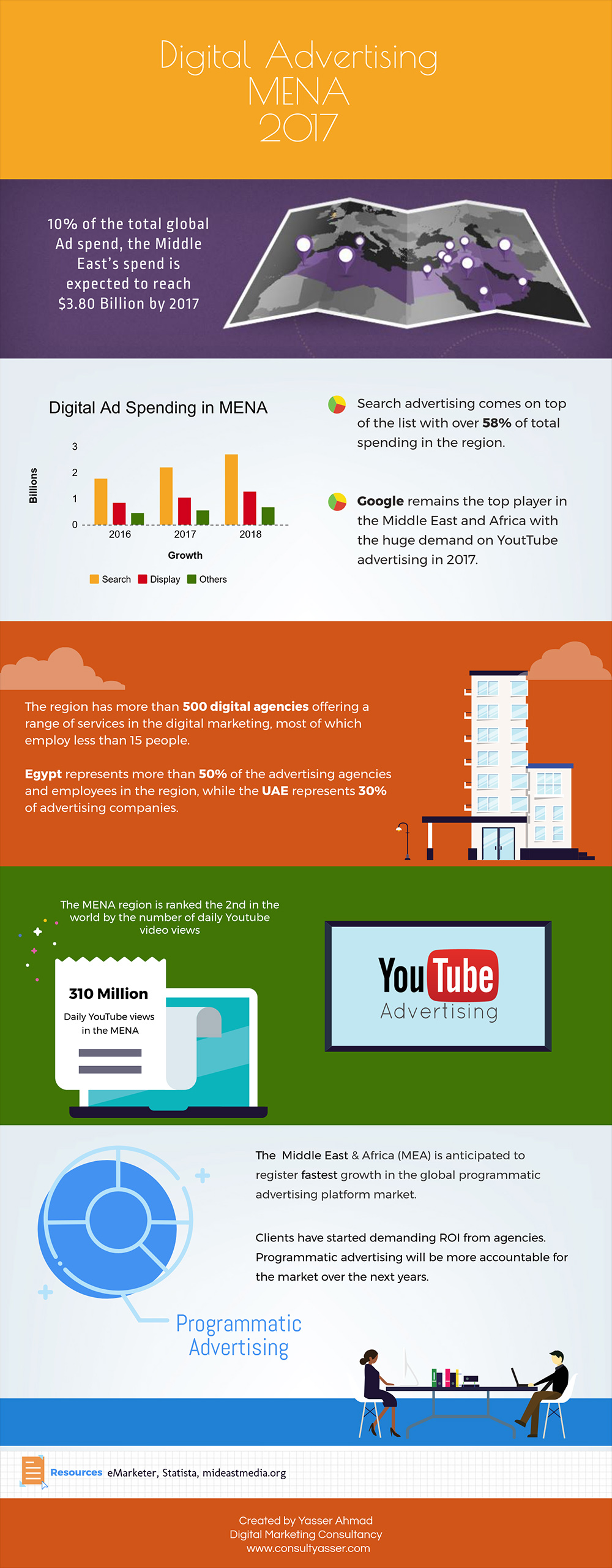 infographic digital advertising middle east 2017