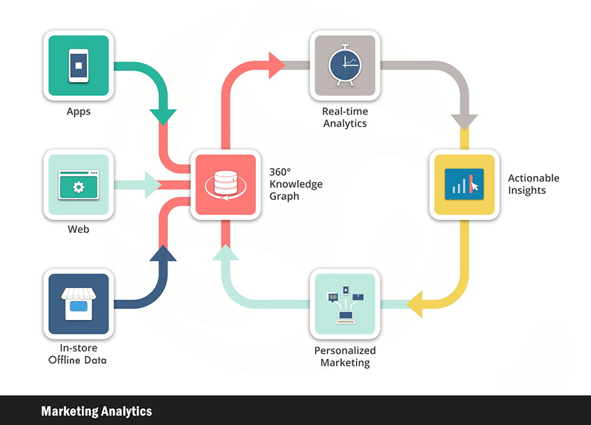 marketing analytics process