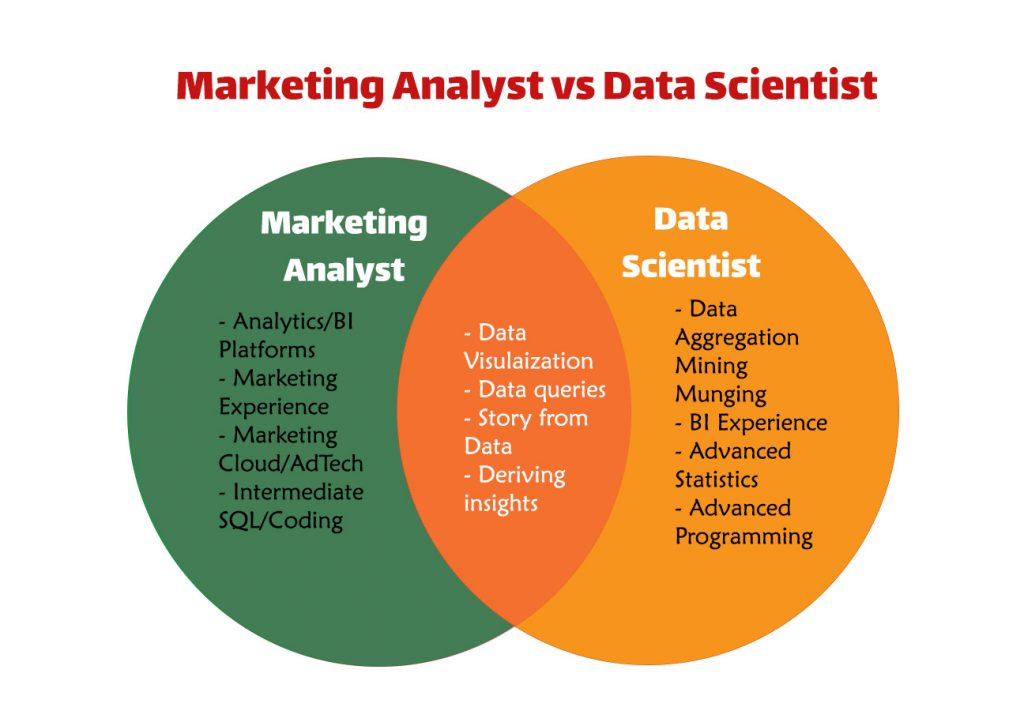 Marketing Analyst vs Data Scientist