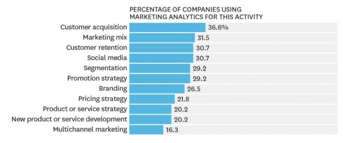 marketing analytics for companies