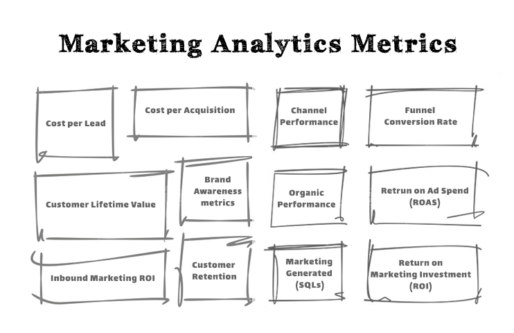 marketing analytics metrics consulting yasser ahamd