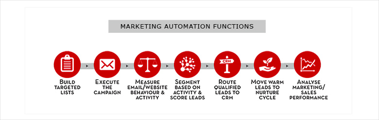 marketing automation functions consulting