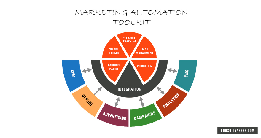marketing automation integration consulting