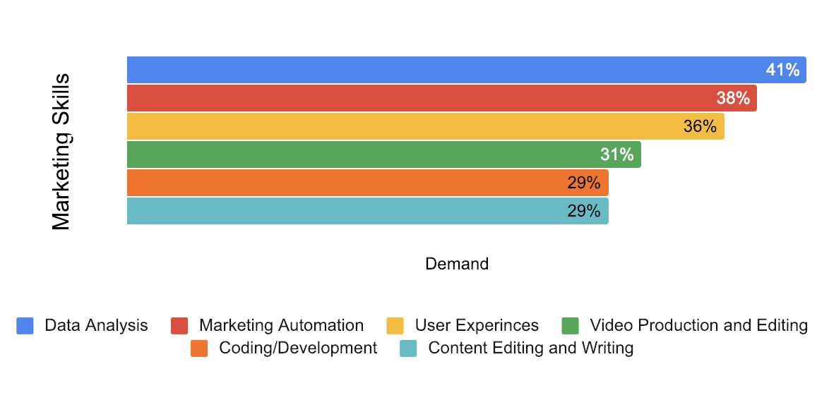 Marketing Skills trends 2020