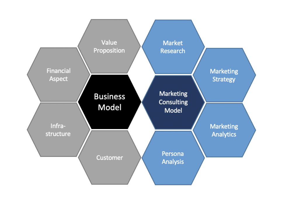 Marketing Consulting Service